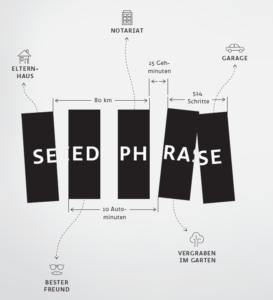 aufteilen-seed-phrase-mit-shamir-secret-sharing-scheme