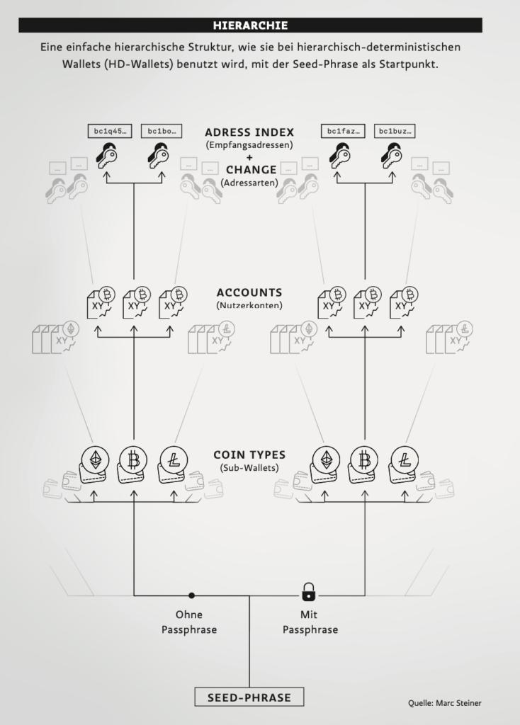 hierarchie-grafik-bitcoin-wallet-seed-phrase-marc-steiner