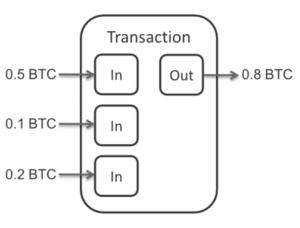 bitcoin_transaktion_scheck_prinzip